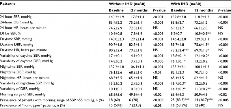 Carotid Ultrasound Report Template Awesome Full Text Influence Of Fixed Dose Combination Perindopril