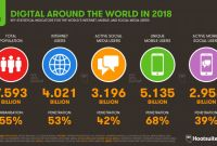 Country Report Template Middle School Professional Global social Media Research Summary 2019 Smart Insights