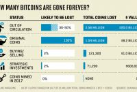 Crime Scene Report Template Unique Lost Bitcoins 4 Million Bitcoins Gone forever Study Says fortune