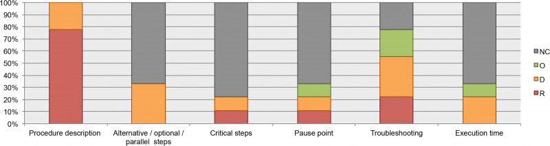 Data Quality Assessment Report Template Unique A Guideline For Reporting Experimental Protocols In Life Sciences