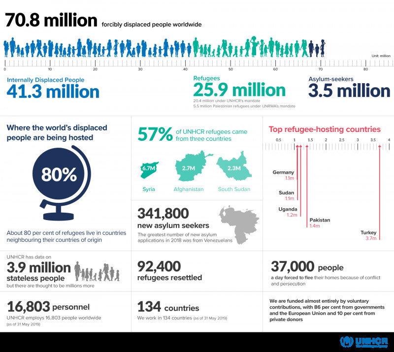 Data Quality Assessment Report Template Unique Unhcr Figures At A Glance