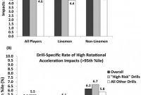 Emergency Drill Report Template Unique Drill Specific Head Impacts In Collegiate Football Practice