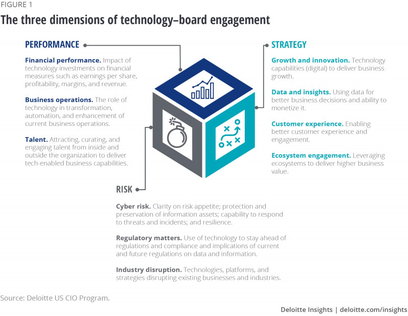 Enterprise Risk Management Report Template Professional Boards Engage With Cios On Strategy Risk And Performance
