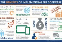 Enterprise Risk Management Report Template Unique Benefits Of Erp top 15 Advantages Of Erp software Workwise