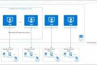 Equipment Fault Report Template Professional Azure Virtual Machines Planung Und Implementierung Fa¼r Sap