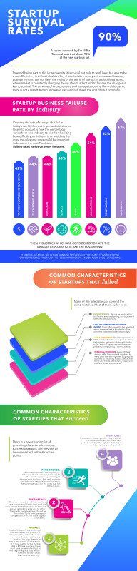 Failure Investigation Report Template Awesome The Ultimate Startup Failure Rate Report 2019