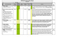 Funding Report Template Professional Project Projection Template Spreadsheet format Cost Sample Business