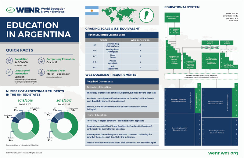 High School Student Report Card Template Unique Education In Argentina