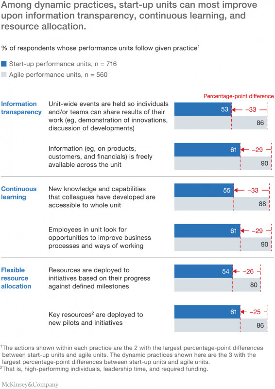 Mckinsey Consulting Report Template Awesome How to Create An Agile organization Mckinsey