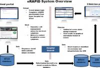 Monitoring Report Template Clinical Trials Unique Erapid Electronic Patient Self Reporting Of Adverse events Patient