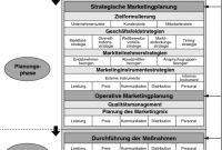 Post event Evaluation Report Template New Strategisches Dienstleistungsmarketing Springerlink