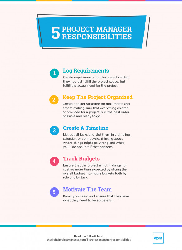 Project Daily Status Report Template Professional Know Your Project Manager Responsibilities What You Should