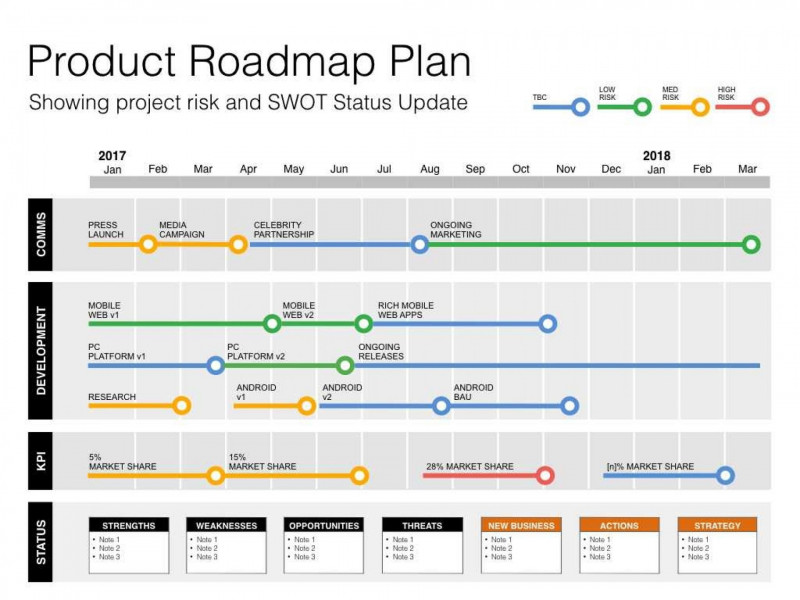 Project Status Report Dashboard Template New Sample Project Status Report Excel Daily Smorad