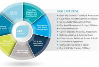 Risk Mitigation Report Template New Local Flood Risk Management Jba Consulting