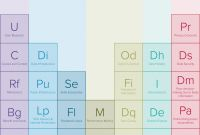 Risk Mitigation Report Template New Periodic Table Of Open Datas Impact Factors