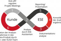 Software Quality assurance Report Template Unique Ese Gmbh software Quality Consulting