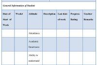 Student Progress Report Template Unique Academic Progress Report Template Progress Report Template Academic