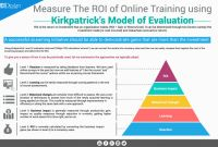 Training Feedback Report Template Awesome Measure The Roi Of Online Training Using Kirkpatricks Model Of