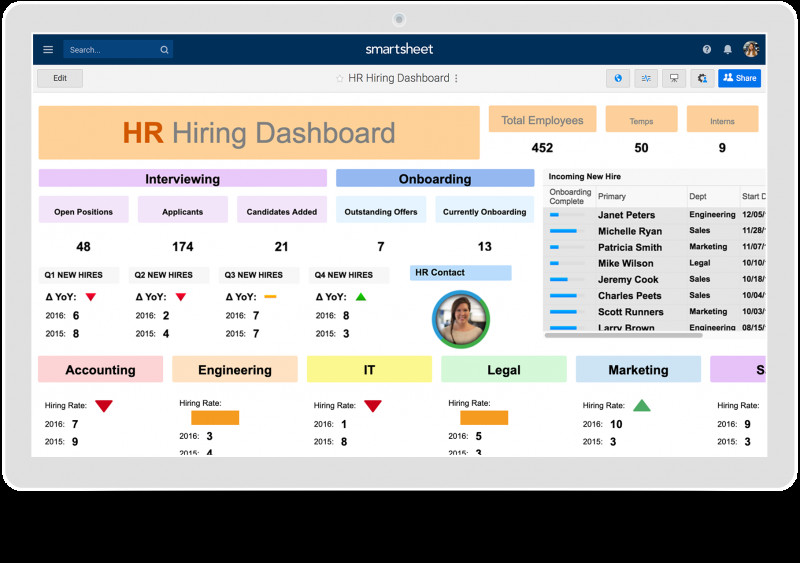 Trend Analysis Report Template New Hr Dashboards Samples Templates Smartsheet