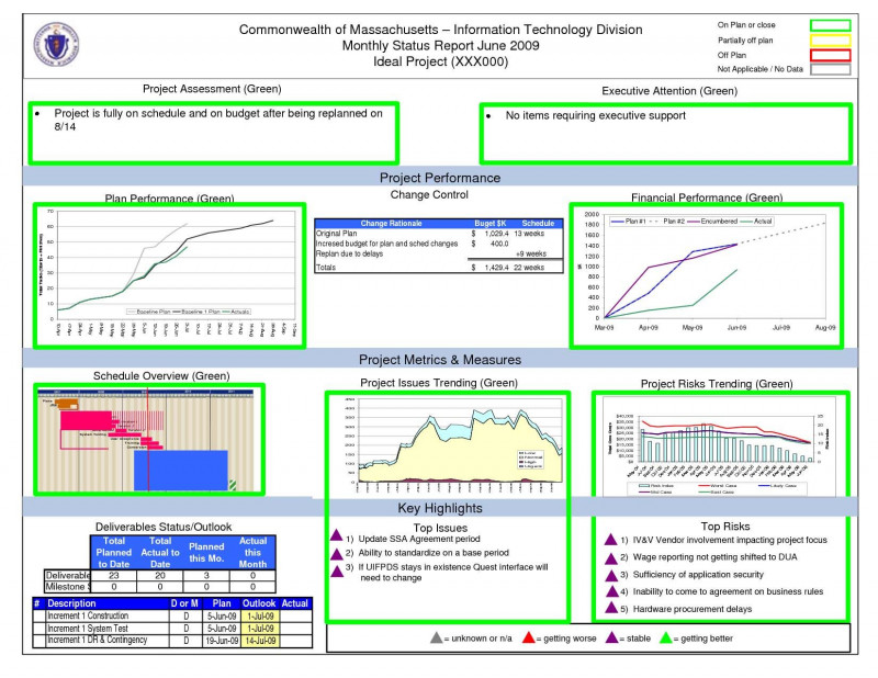 Weekly Status Report Template Excel Professional Weekly Status Report Template Excel Glendale Community