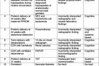 Blank Autopsy Report Template New Diagnostic Error In Medicine Diagnosis