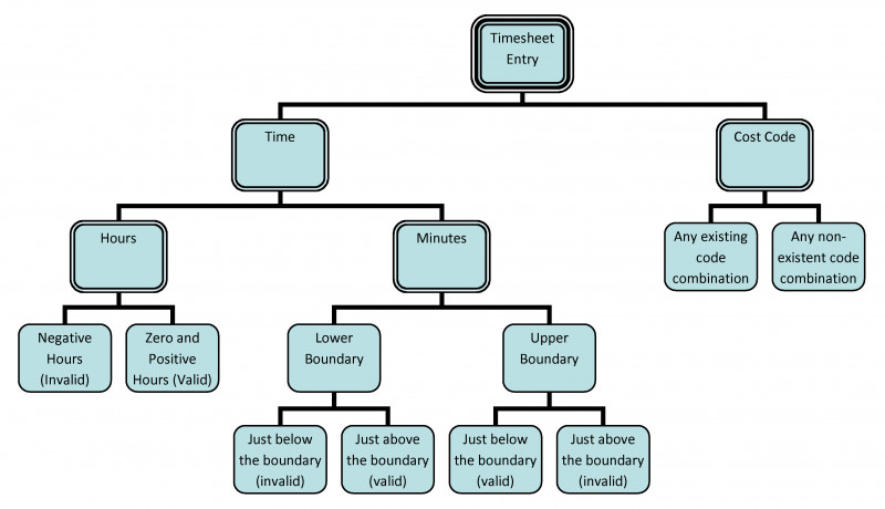Blank Decision Tree Template Awesome Test Case Design With Classification Trees Sample Book