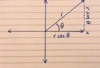 Blank Radar Chart Template Awesome A Simple Way to Make A Radar Chart the Data School