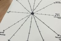 Blank Radar Chart Template New the Agile Principles Retrospective Practicalscrum Medium