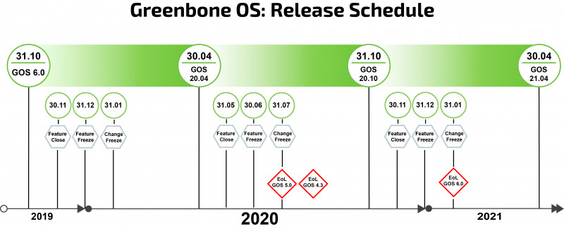 Blank Road Map Template Awesome Roadmap Lifecycle Greenbone Networks