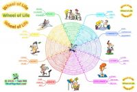 Blank Wheel Of Life Template New Mind Map Mad Training Resources A Blog Archive Wheel Of