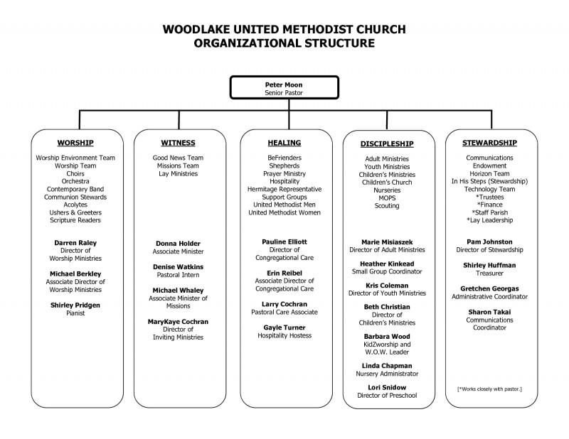 Free Blank organizational Chart Template Awesome Sample Church organization Chart Woodlake United Methodist