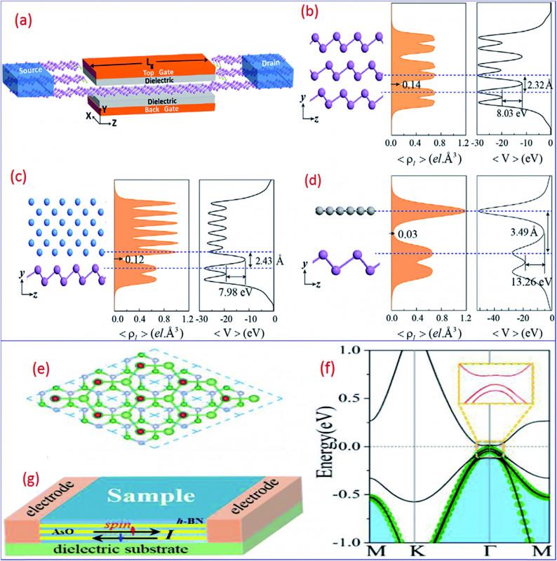Evacuation Label Template New Two Dimensional Group Va Nanomaterials Beyond Black