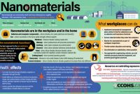 Ghs Label Template Unique Share This Infographic with Examples Of How Nanomaterials