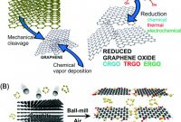 Label Template 21 Per Sheet Awesome A Review On Graphene Based Nanocomposites for