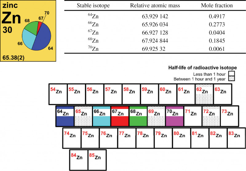 Label Template 65 Per Sheet Unique Iupac Periodic Table Of The Elements And Isotopes Iptei