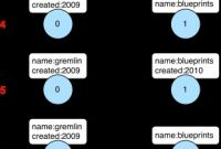 Storage Label Templates New Tinkerpop3 Documentation