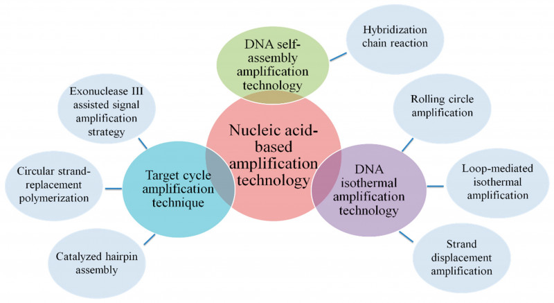 Template for Circle Labels Awesome Sensors Free Full Text Review Of Electrochemical Dna
