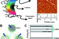 Template for Circle Labels New Function Driven Engineering Of 1d Carbon Nanotubes and 0d