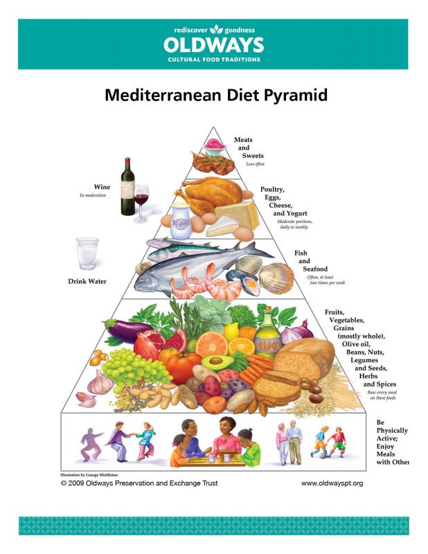 7 Day Menu Planner Template Awesome Mediterranean Diet Oldways