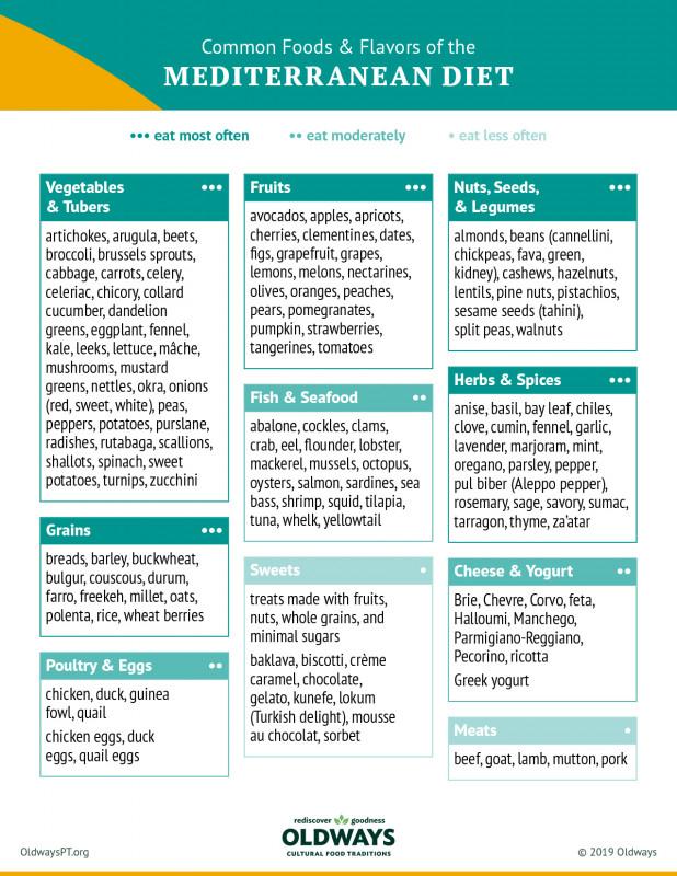 Weekly Menu Planner Template Word New Mediterranean Diet Oldways